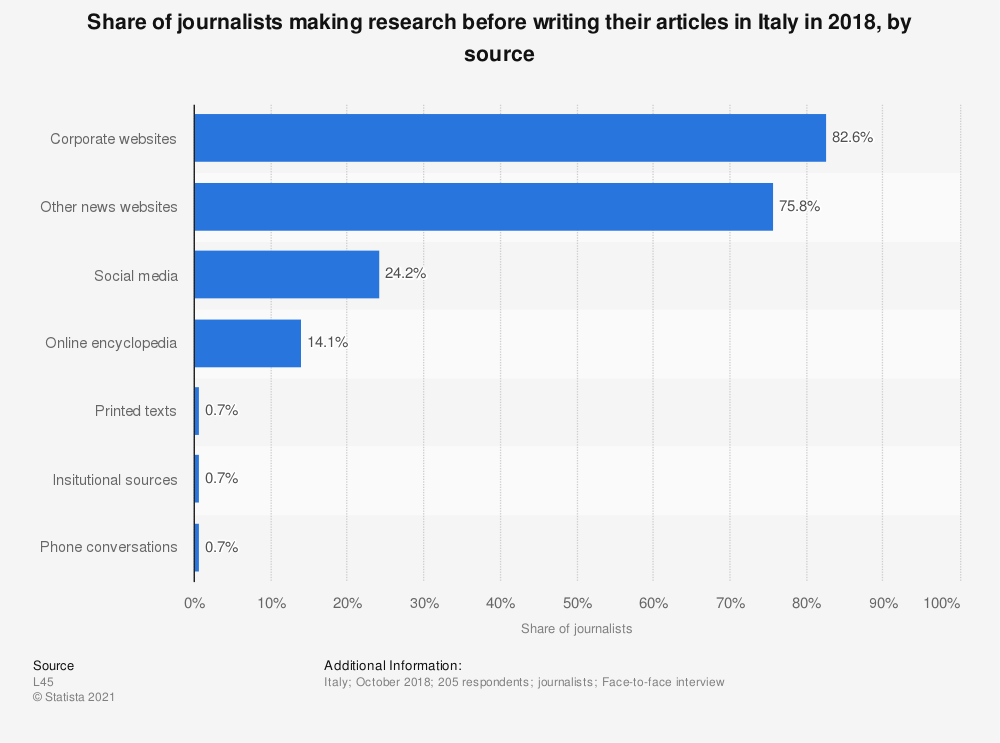 Statistic: Share of journalists making research before writing their articles in Italy in 2018, by source | Statista