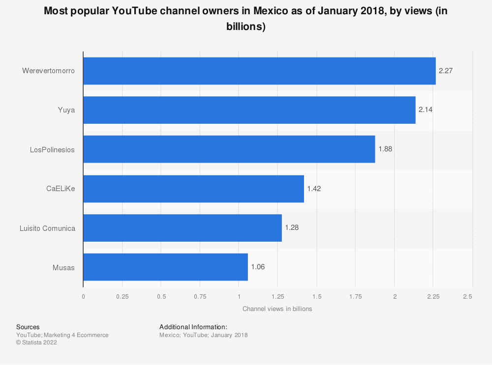 Statistic: Most popular YouTube channel owners in Mexico as of January 2018, by views (in billions) | Statista