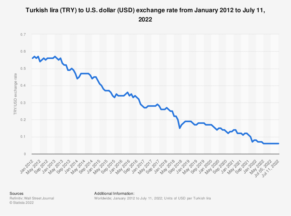Statistic: Turkish lira (TRY) to U.S. dollar (USD) exchange rate from January 2012 to September 29, 2021 | Statista
