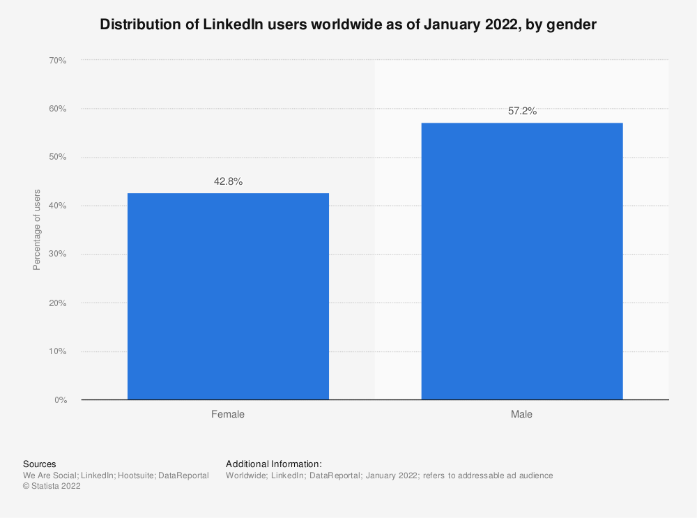 Statistic: Distribution of LinkedIn users worldwide as of January 2019, by gender | Statista