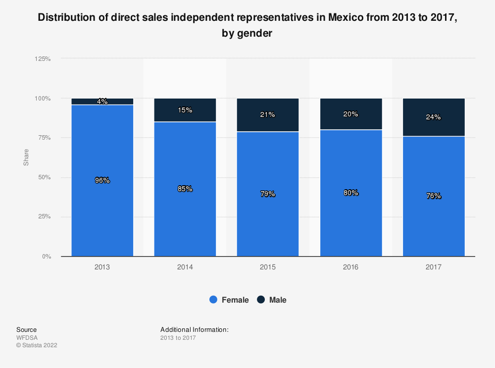 Statistic: Distribution of direct sales independent representatives in Mexico from2013 to 2017, by gender | Statista