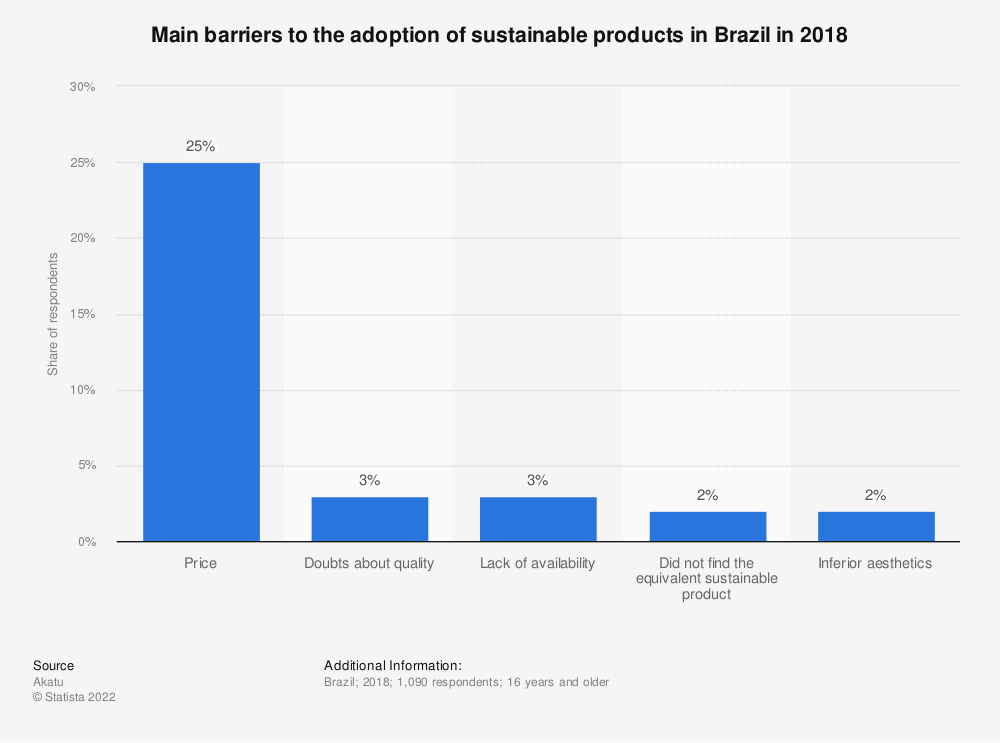 Statistic: Main barriers to the adoption of sustainable products in Brazil in 2018 | Statista