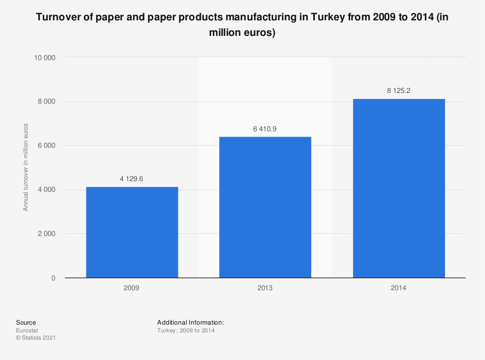 Statistic: Turnover of paper and paper products manufacturing in Turkey from 2009 to 2014 (in million euros) | Statista