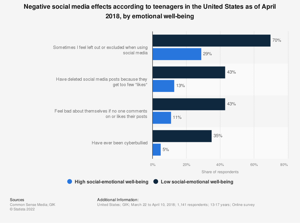 Statistic: Negative social media effects according to teenagers in the United States as of April 2018, by emotional well-being | Statista