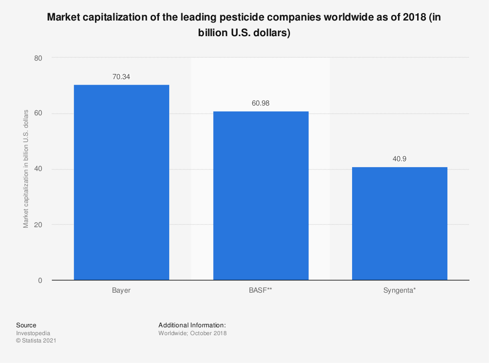 Statistic: Market capitalization of the leading pesticide companies worldwide as of 2017 and 2018 (in billion U.S. dollars) | Statista