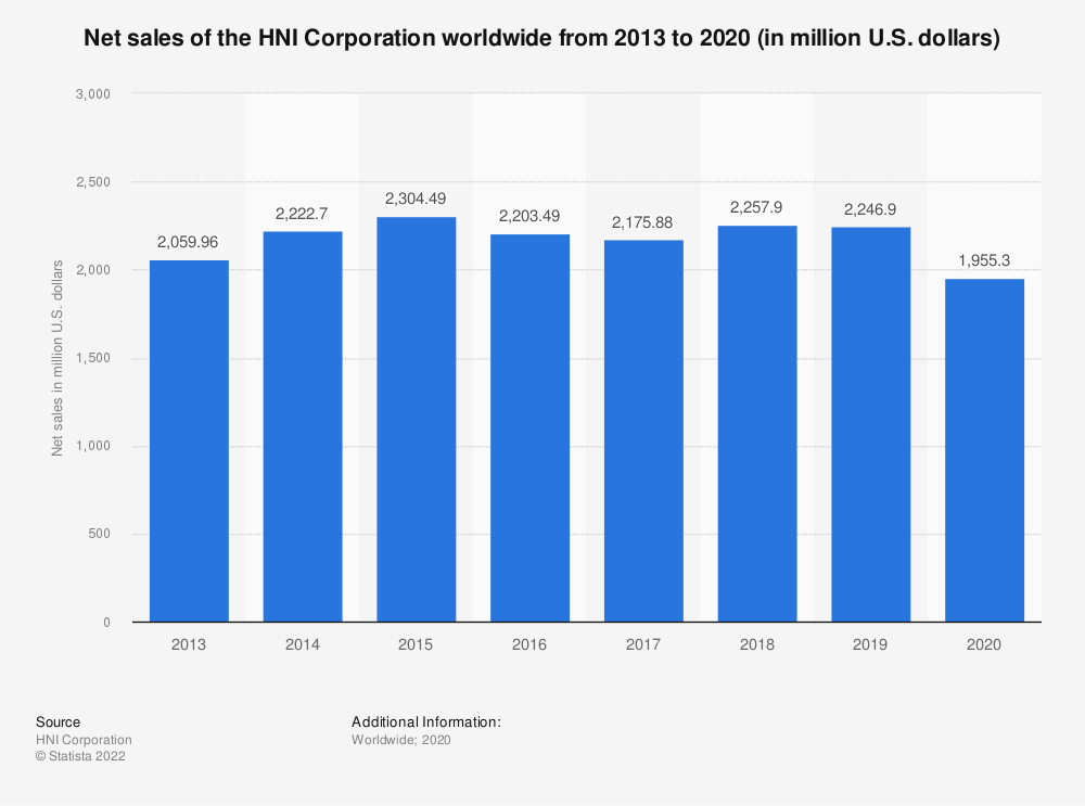 Statistic: Net sales of the HNI Corporation worldwide from 2013 to 2019 (in million U.S. dollars)   Statista