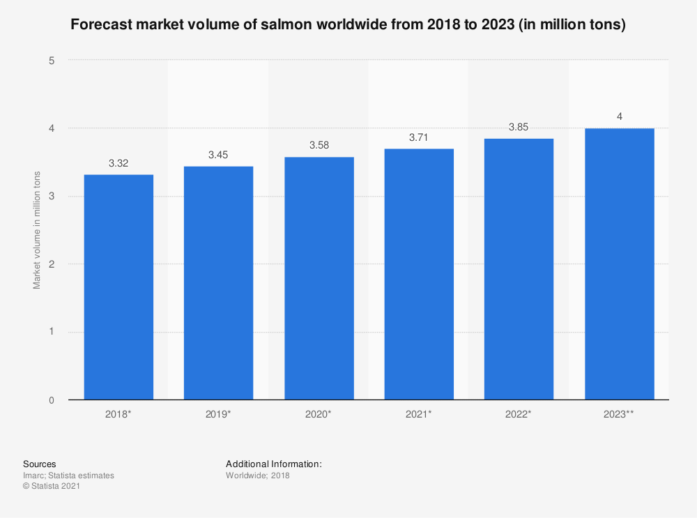 Statistic: Forecast market volume of salmon worldwide from 2018 to 2023 (in million tons) | Statista