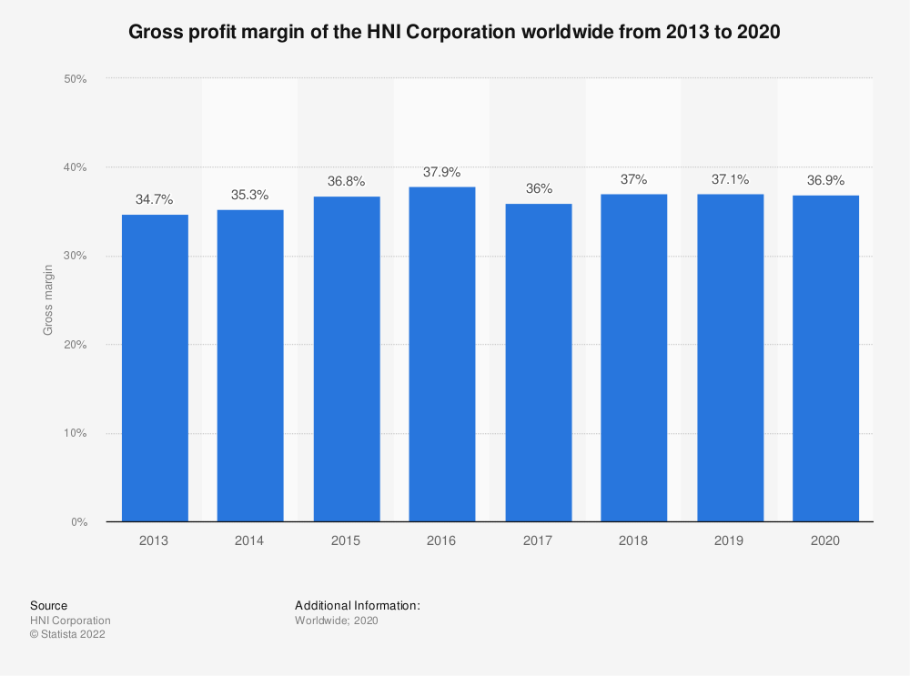 Statistic: Gross profit margin of the HNI Corporation worldwide from 2013 to 2019 | Statista