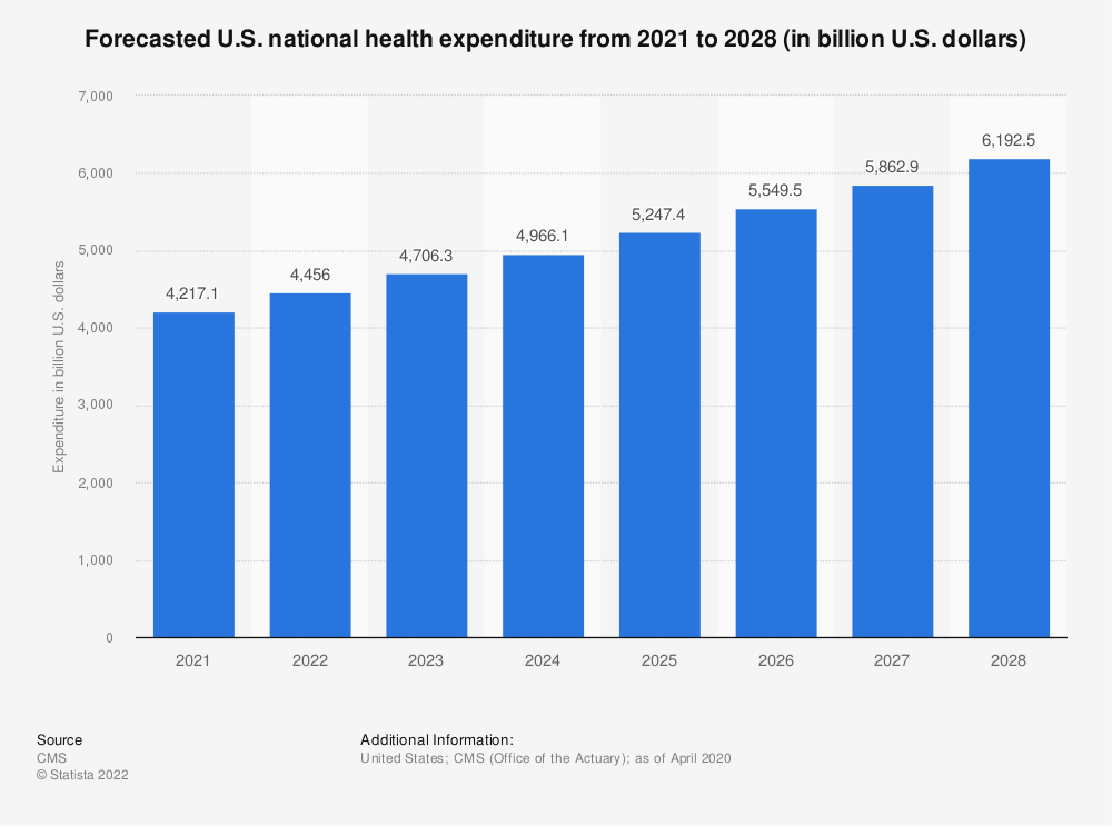 Statistic: Forecasted U.S. national health expenditure from 2020 to 2027 (in billion U.S. dollars) | Statista