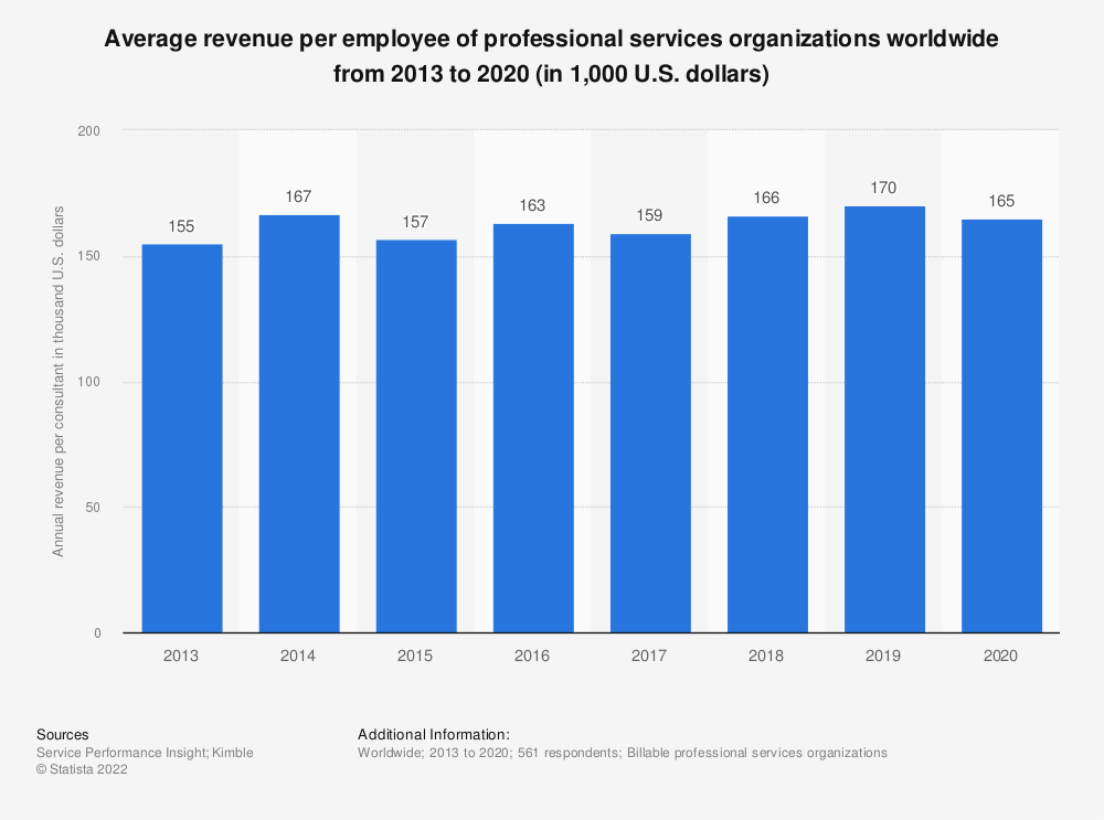 Statistic: Average revenue per employee of professional services organizations worldwide from 2013 to 2018 (in 1,000 U.S. dollars) | Statista
