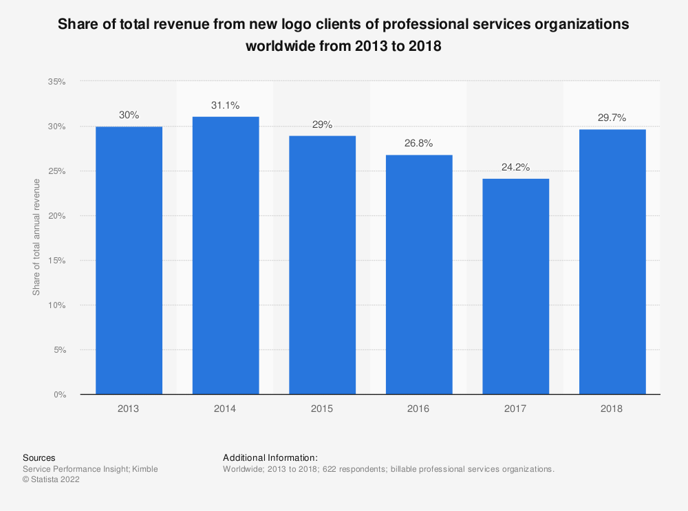 Statistic: Share of total revenue from new logo clients of professional services organizations worldwide from 2013 to 2018 | Statista