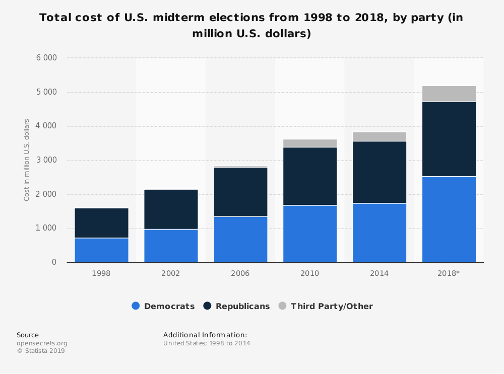 Statistic: Total cost of U.S. midterm elections from 1998 to 2018, by party (in million U.S. dollars) | Statista