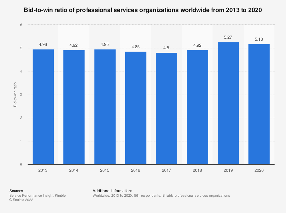Statistic: Bid-to-win ratio of professional services organizations worldwide from 2013 to 2018 | Statista