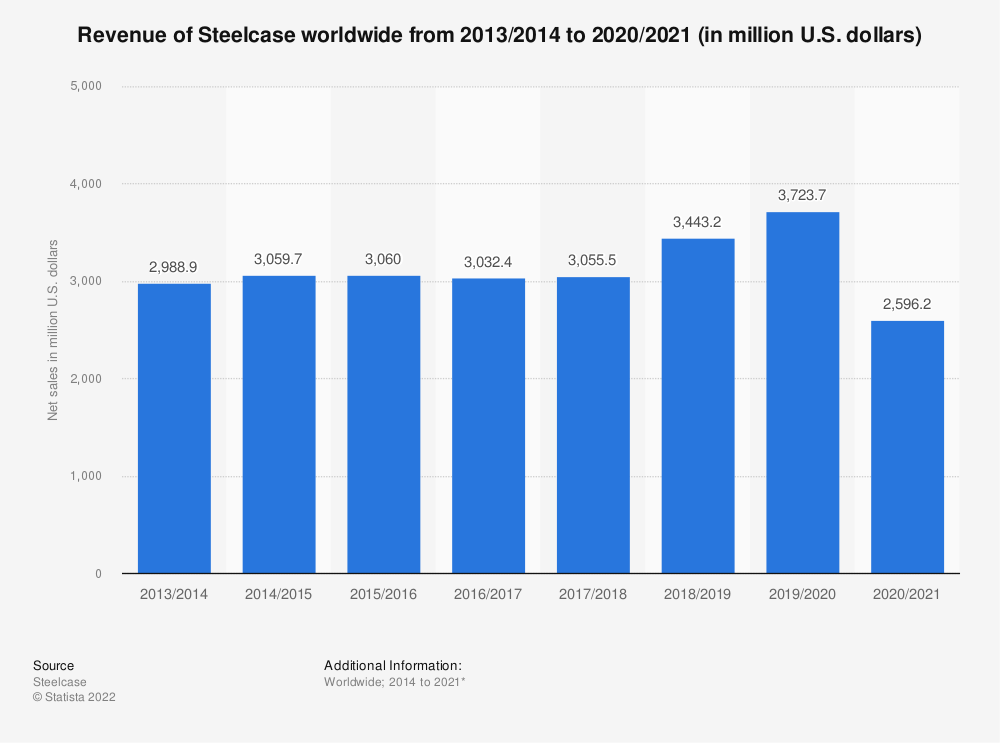 Statistic: Revenue of Steelcase worldwide from 2014 to 2020 (in million U.S. dollars) | Statista