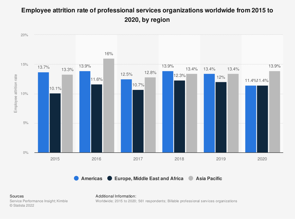 Statistic: Employee attrition rate of professional services organizations worldwide from 2015 to 2019, by region | Statista