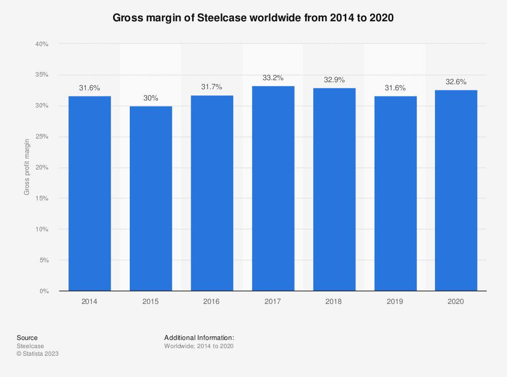 Statistic: Gross margin of Steelcase worldwide from 2014 to 2020 | Statista