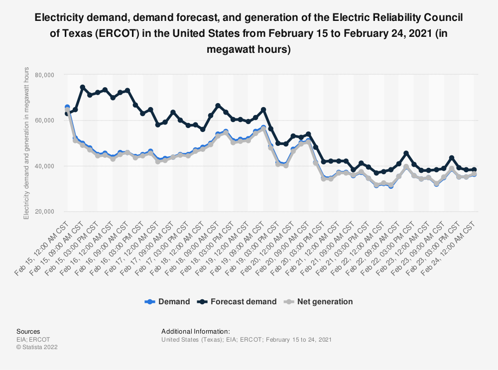 Statistic: Electricity demand, demand forecast, and generation of the Electric Reliability Council of Texas (ERCOT) in the United States from February 15 to February 24, 2021 (in megawatt hours) | Statista