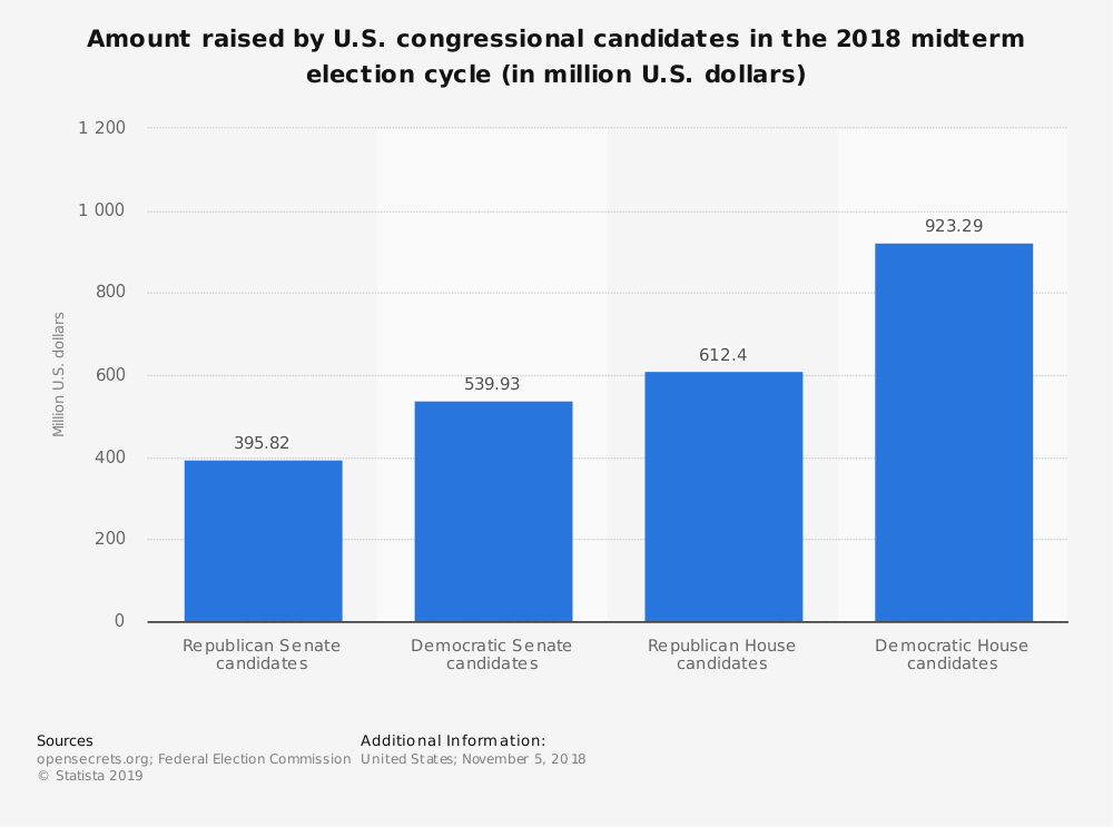 Statistic: Amount raised by U.S. congressional candidates in the 2018 midterm election cycle (in million U.S. dollars) | Statista