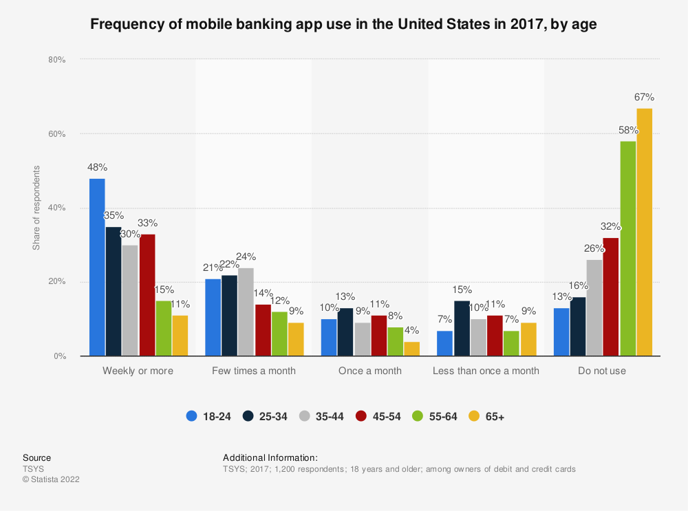Statistic: Frequency of mobile banking app use in the United States in 2017, by age | Statista
