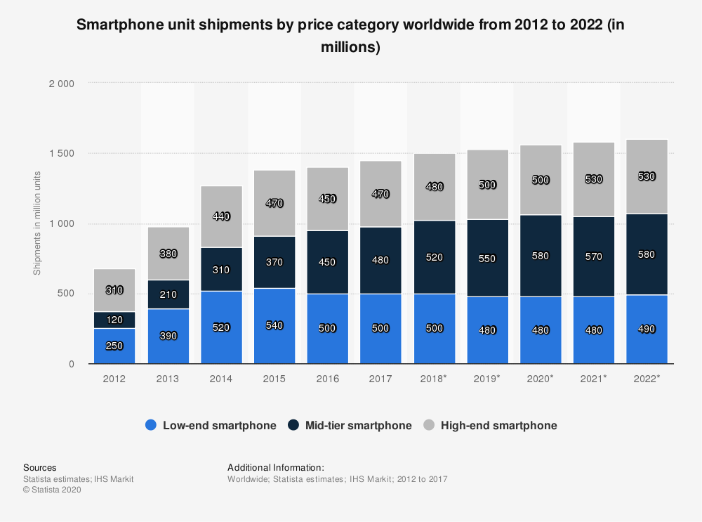 Statistic: Smartphone unit shipments by price category worldwide from 2012 to 2022 (in millions) | Statista