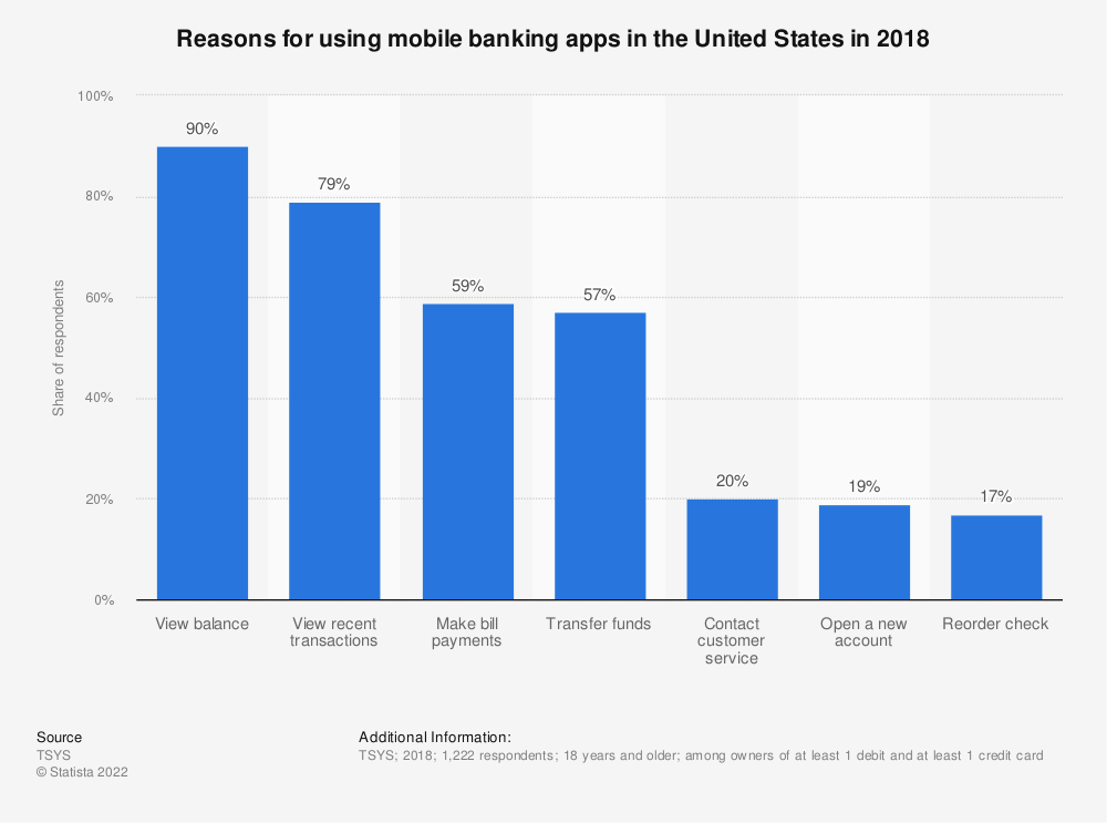 Statistic: Reasons for using mobile banking apps in the United States in 2018 | Statista