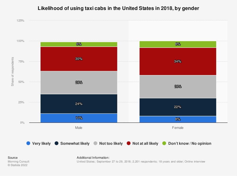 Statistic: Likelihood of using taxi cabs in the United States in 2018, by gender | Statista