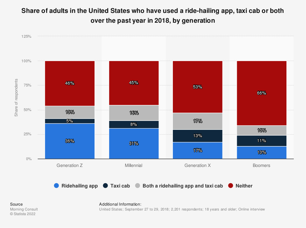 Statistic: Share of adults in the United States who have used a ride-hailing app, taxi cab or both over the past year in 2018, by generation | Statista
