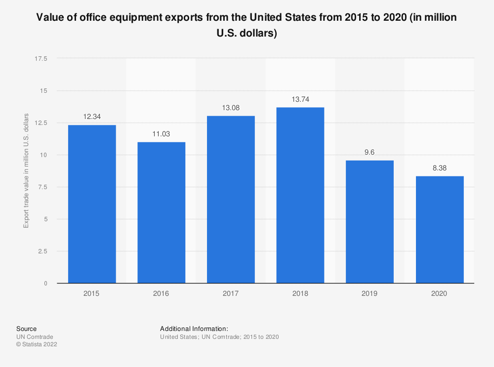 Statistic: Value of office equipment exports from the United States from 2015 to 2019 (in million U.S. dollars) | Statista