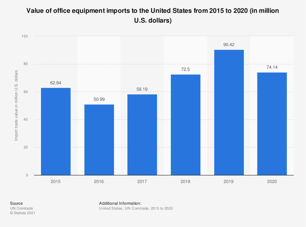 Statistic: Value of office equipment imports to the United States from 2015 to 2019 (in million U.S. dollars) | Statista