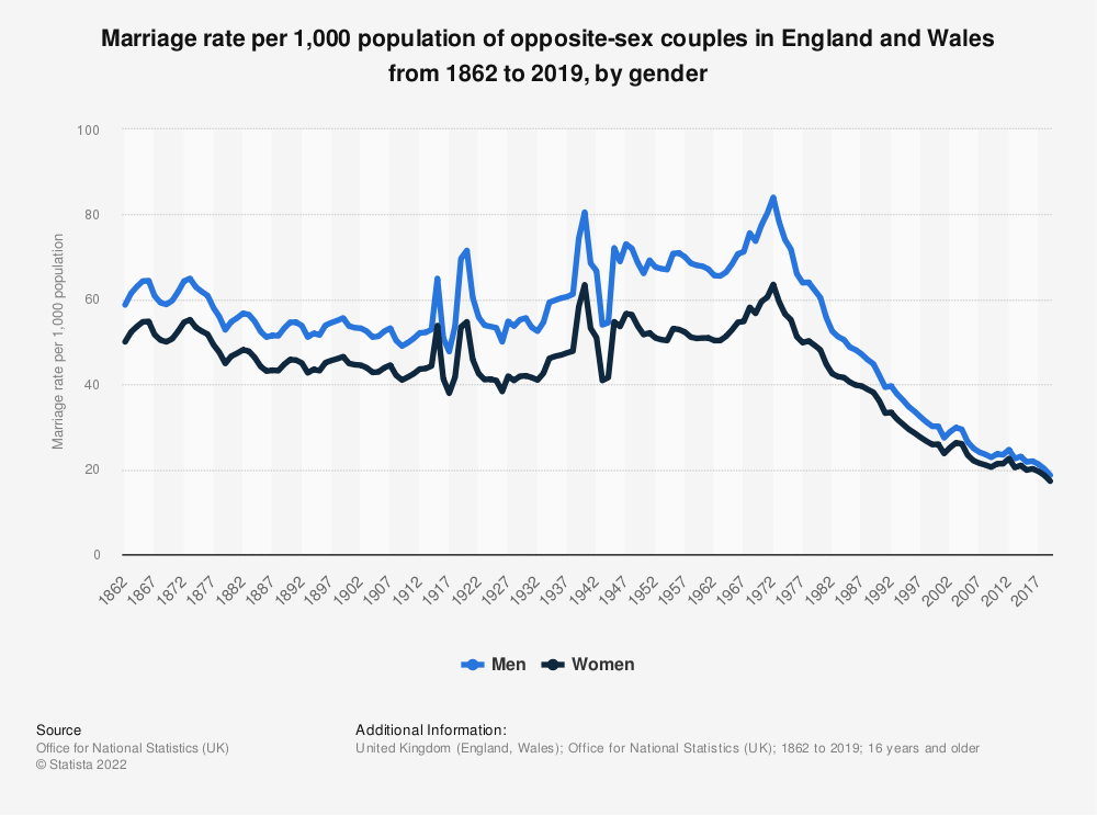 Statistic: Marriage rate of opposite-sex couples in England and Wales from 1990 to 2017 (per 1,000 population) | Statista
