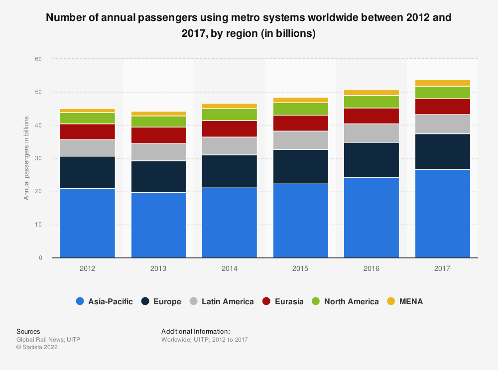 Statistic: Number of annual passengers using metro systems worldwide between 2012 and 2017, by region (in billions) | Statista