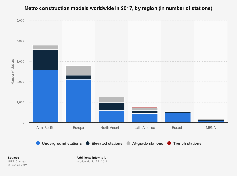 Statistic: Metro construction models worldwide in 2017, by region (in number of stations) | Statista