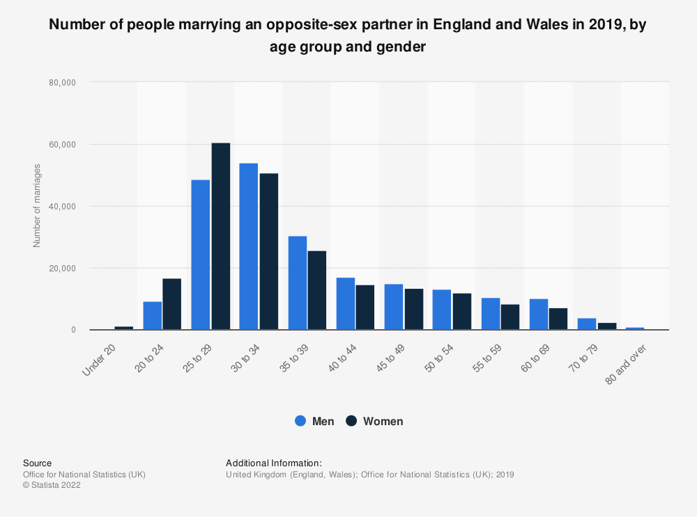 Statistic: Number of marriages of opposite-sex couples in England and Wales (UK) in 2017, by age group and gender   Statista