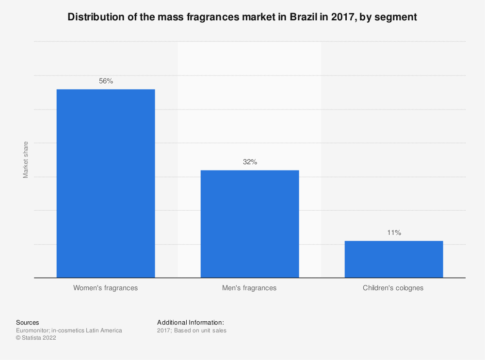 Statistic: Distribution of the mass fragrances market in Brazil in 2017, by segment | Statista