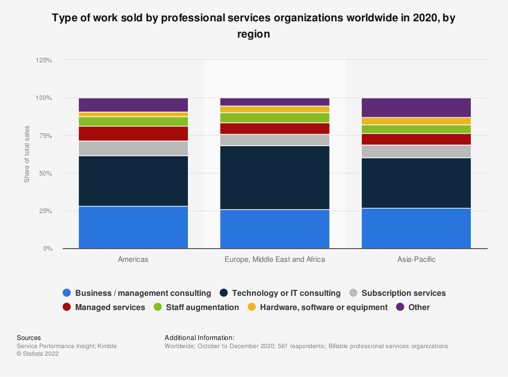 Statistic: Type of work sold by professional services organizations worldwide in 2019, by region | Statista