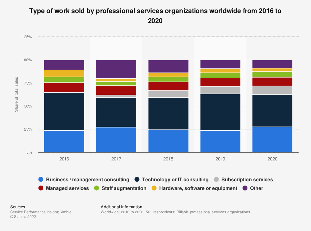 Statistic: Type of work sold by professional services organizations worldwide from 2016 to 2019 | Statista