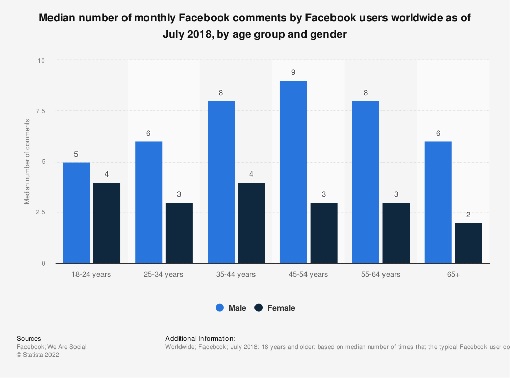 Statistic: Median number of monthly Facebook comments by Facebook users worldwide as of July 2018, by age group and gender | Statista