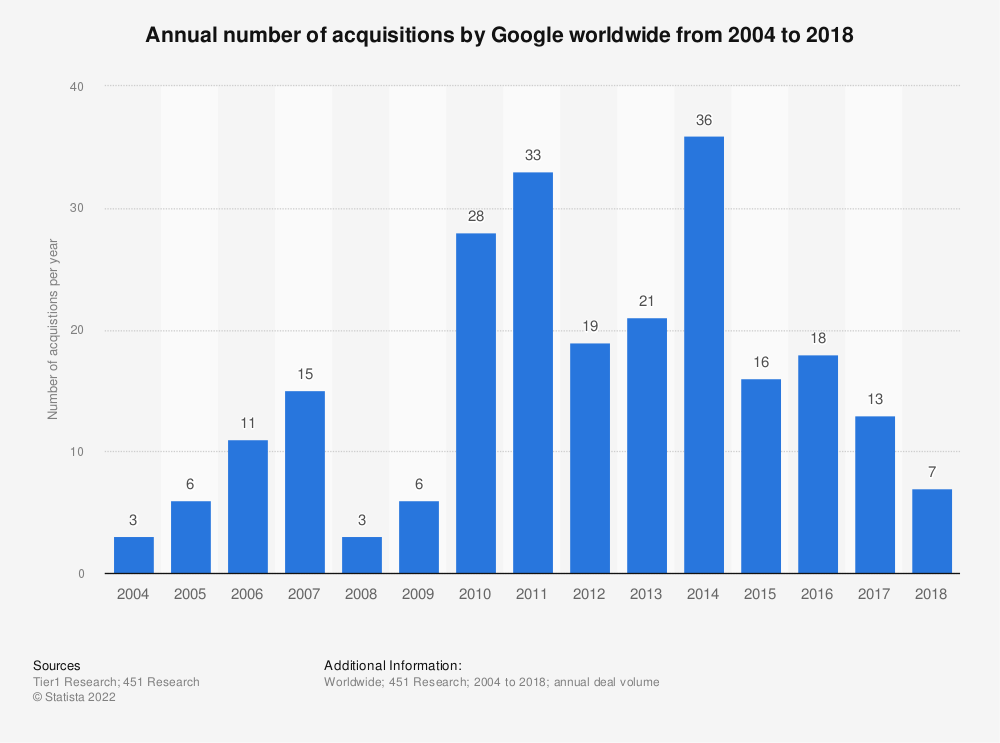 Statistic: Annual number of acquisitions by Google worldwide from 2004 to 2018 | Statista