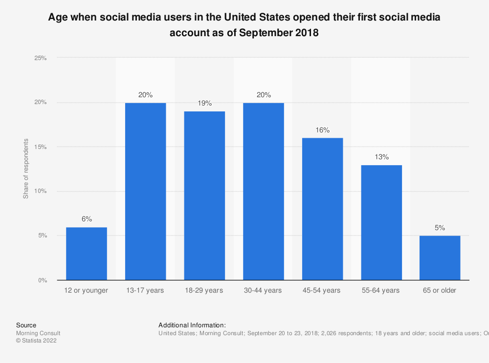 Statistic: Age when social media users in the United States opened their first social media account as of September 2018 | Statista