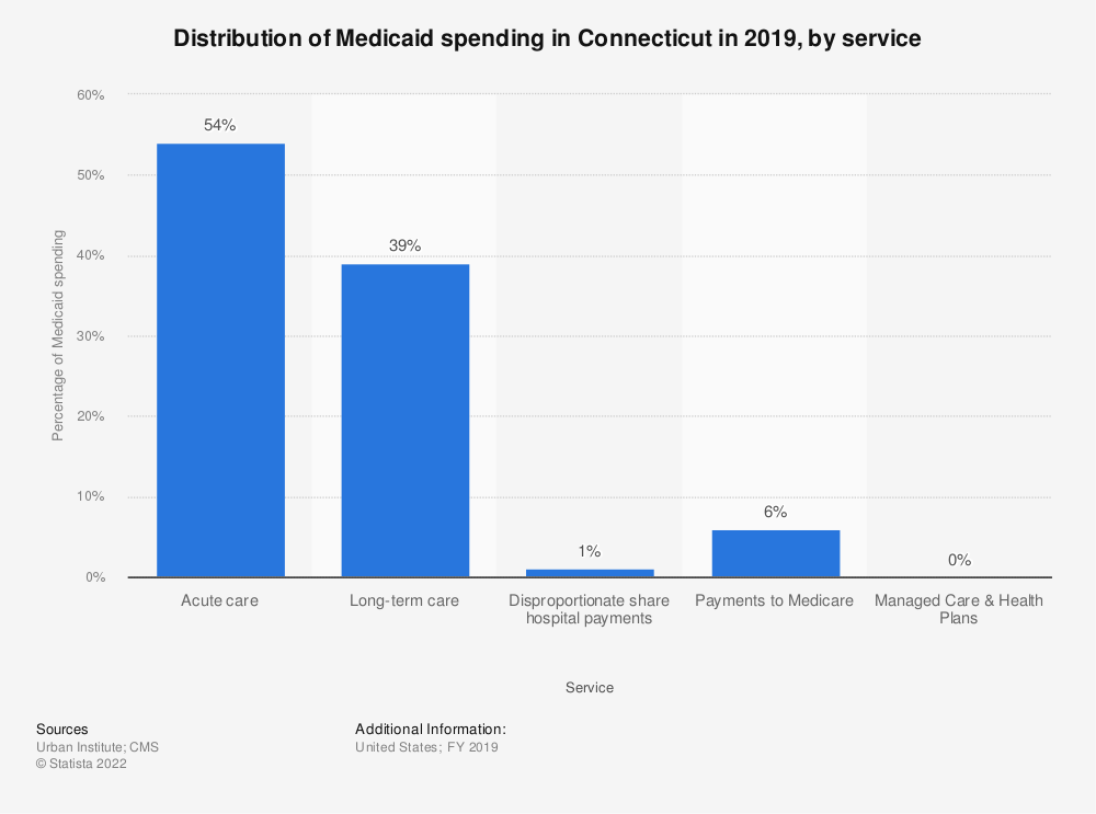 Statistic: Distribution of Medicaid spending in Connecticut in 2017, by service | Statista