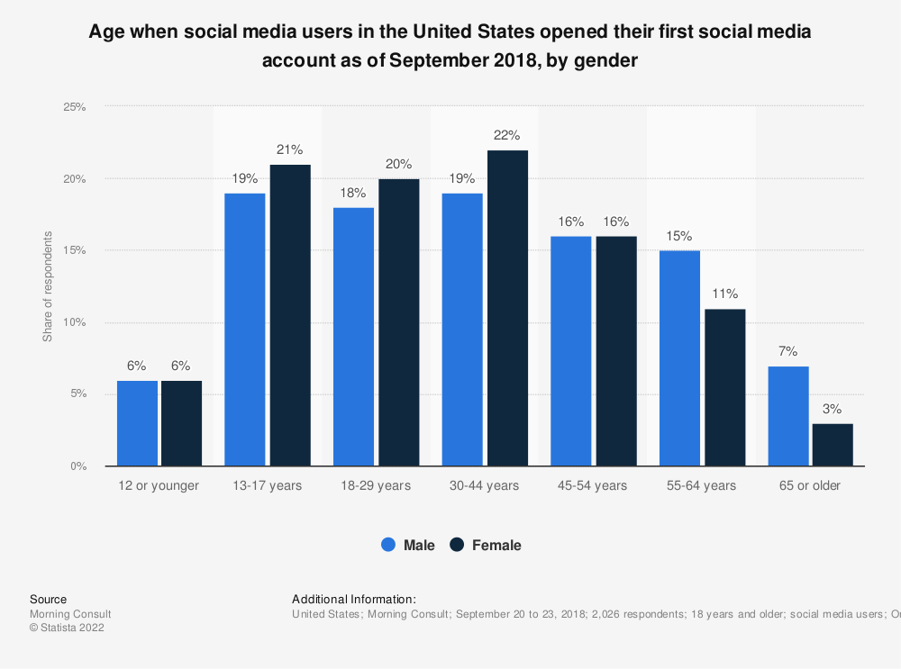 Statistic: Age when social media users in the United States opened their first social media account as of September 2018, by gender | Statista
