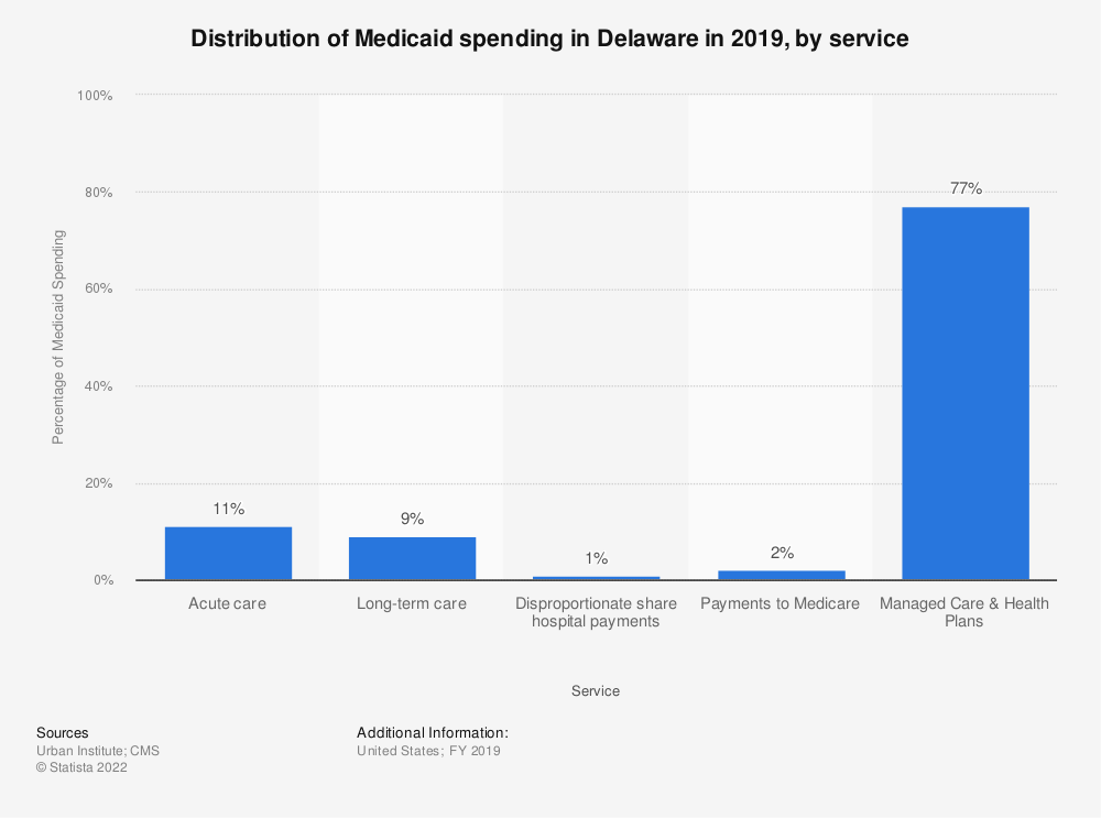 Statistic: Distribution of Medicaid spending in Delaware in 2018, by service | Statista