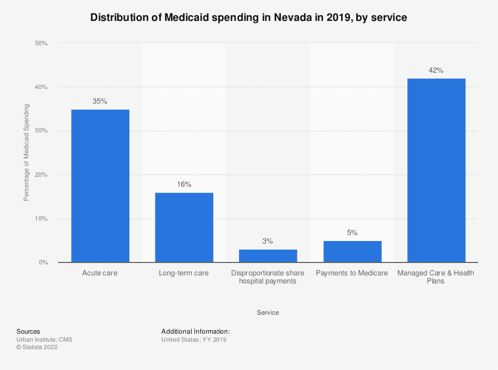 Statistic: Distribution of Medicaid spending in Nevada in 2018, by service | Statista