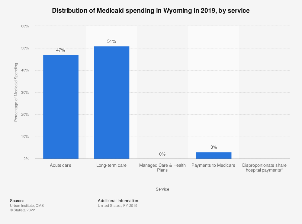 Statistic: Distribution of Medicaid spending in Wyoming in 2017, by service | Statista