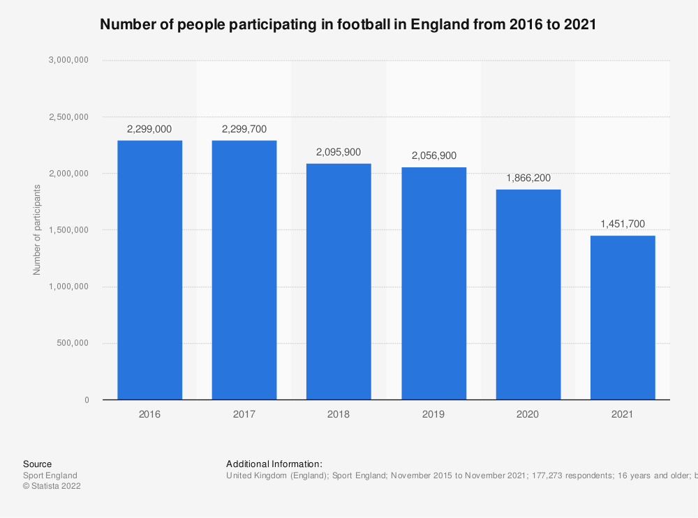 Statistic: Number of people participating in football in England from 2016 to 2018 | Statista
