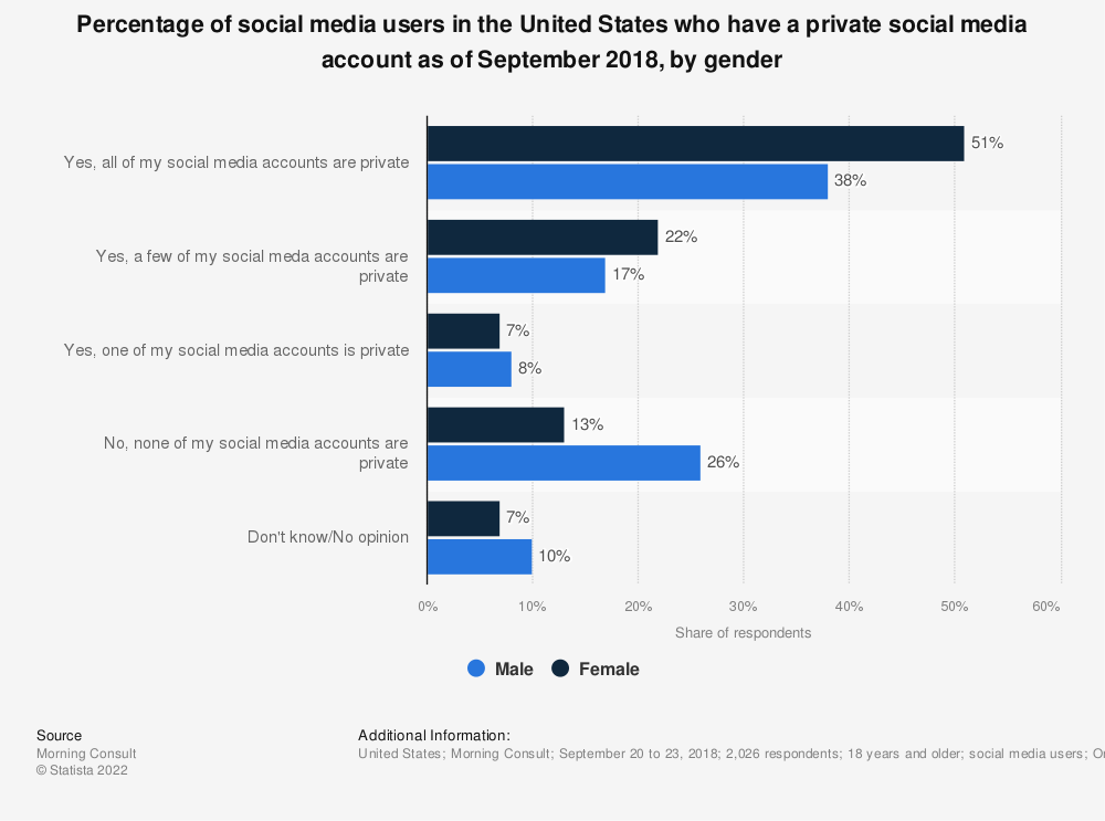 Statistic: Percentage of social media users in the United States who have a private social media account as of September 2018, by gender | Statista