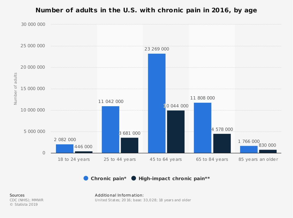 Statistic: Number of adults in the U.S. with chronic pain in 2016, by age | Statista