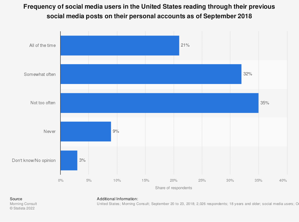 Statistic: Frequency of social media users in the United States reading through their previous social media posts on their personal accounts as of September 2018   Statista