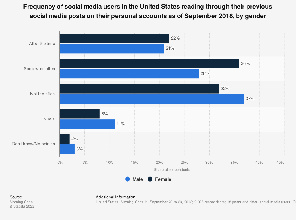 Statistic: Frequency of social media users in the United States reading through their previous social media posts on their personal accounts as of September 2018, by gender | Statista