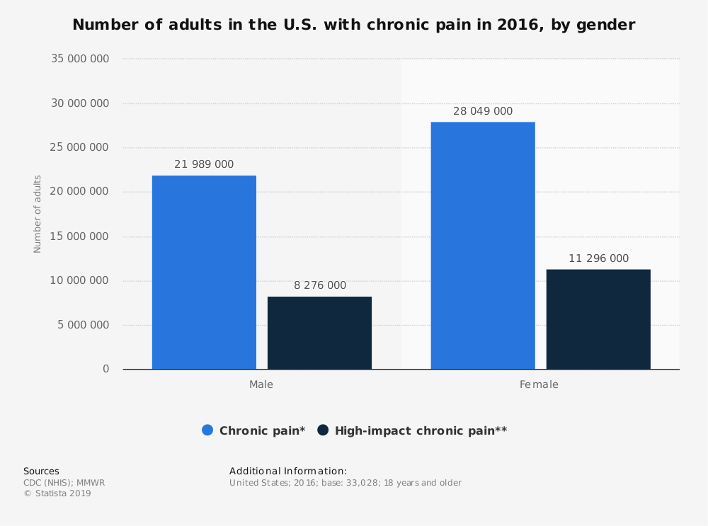 Statistic: Number of adults in the U.S. with chronic pain in 2016, by gender | Statista